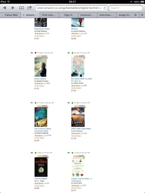 The Accident was at #59 in the Kindle Bestseller Chart this morning.